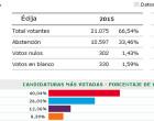 Resultados en Écija de las elecciones Andaluzas: PSOE desbanca al PP e irrumpen PODEMOS y CIUDADANOS