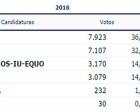 El PP obtiene en Écija el mayor número de votos en las Elecciones Generales