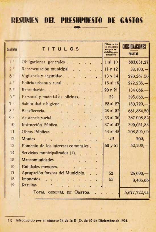 presupuestos-municipales-1951a