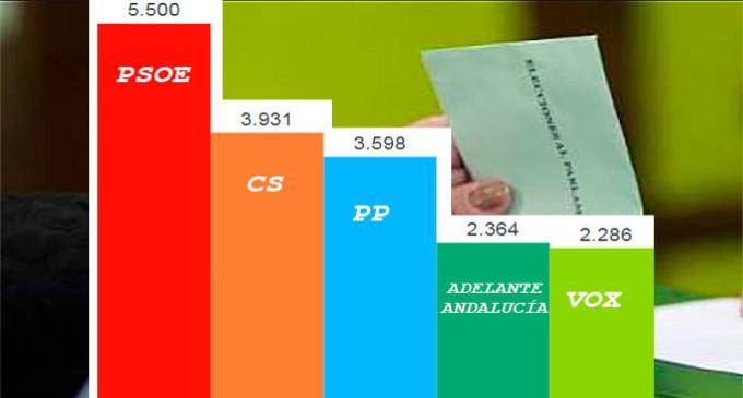 Resultados de las elecciones andaluzas 2018 en Écija: PSOE, CIUDADANOS, PP, ADELANTE ANDALUCÍA Y VOX