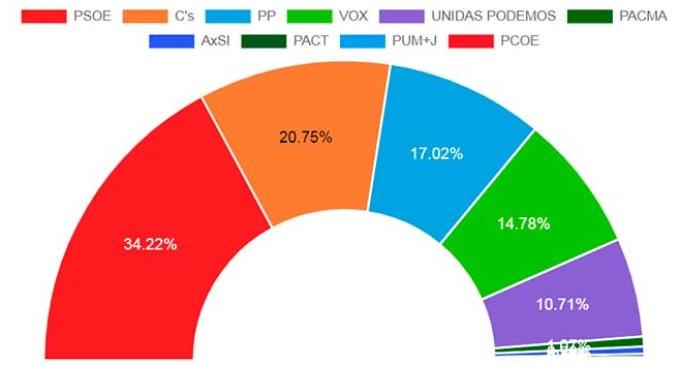 El PSOE consigue el mayor número de votos en Écija en las elecciones nacionales. Ciudadanos obtiene la segunda posición