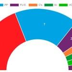 El PSOE gana las Elecciones Locales en Écija. Fuerza Ecijana puede decidir quién ocupa la Alcaldía