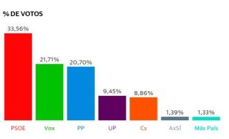 Resultado en Écija de las votaciones del 10N al congreso: PSOE obtiene el mayor número de votos, seguido de VOX y PP