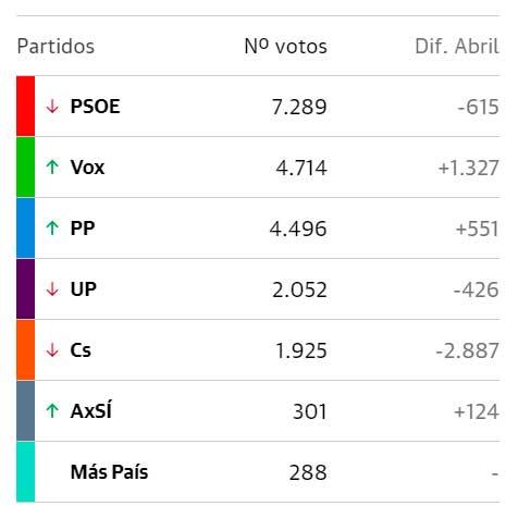 votaciones-2019-2